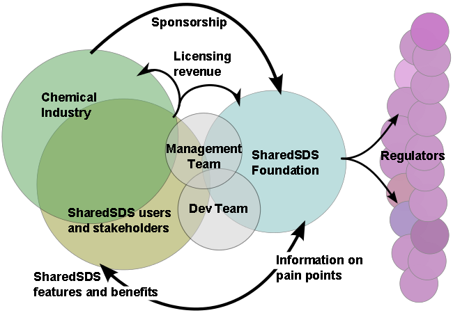 SharedSDS overview